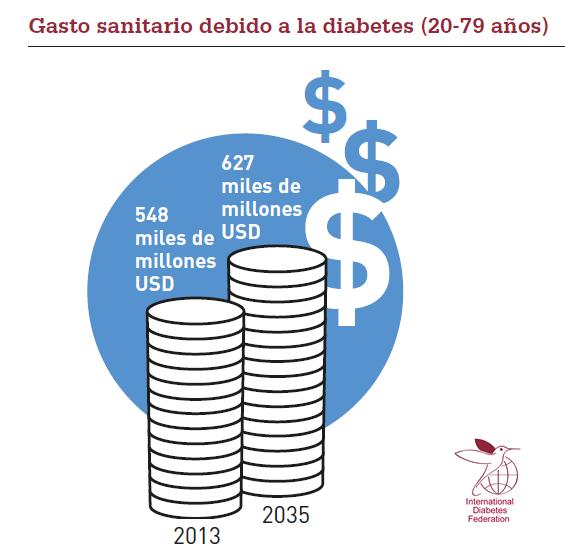 En México el costo total de atención por diabetes