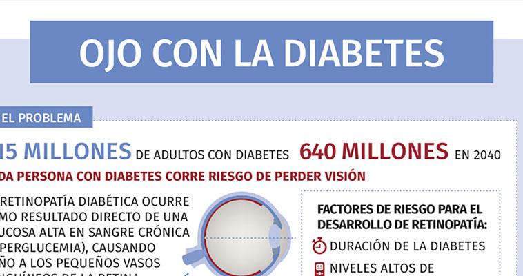 Ojo con la diabetes IDF