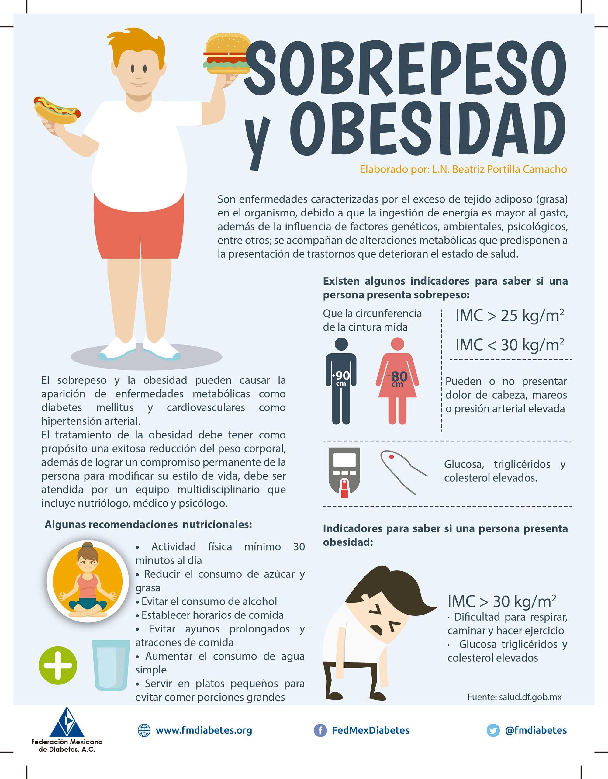 Sobrepeso y obesidad - Federación Mexicana de Diabetes