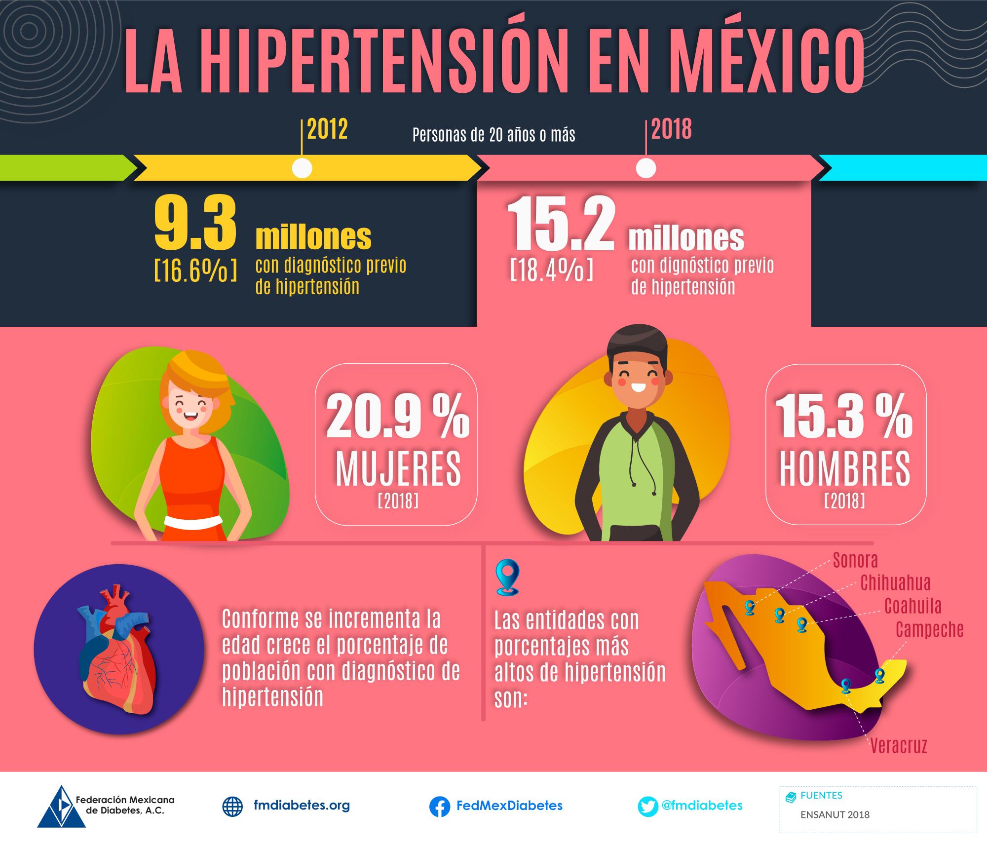 Hipertensión en México