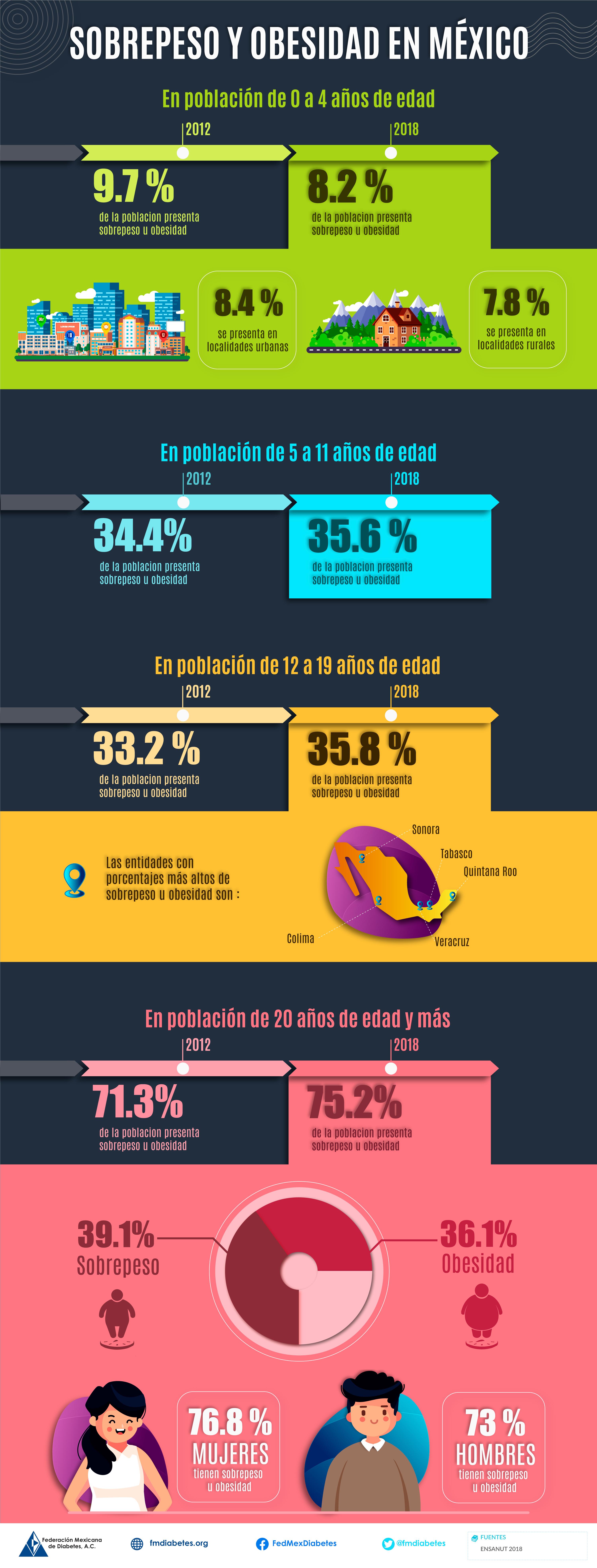 Sobrepeso y obesidad en México