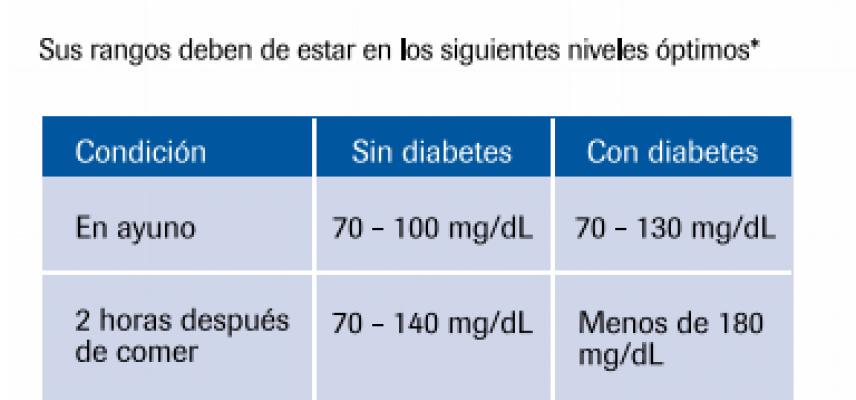 Niveles de glucosa en sangre y automonitoreo