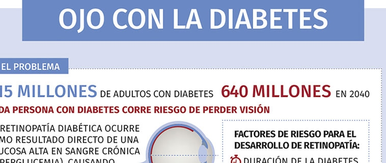 Ojo con la diabetes IDF
