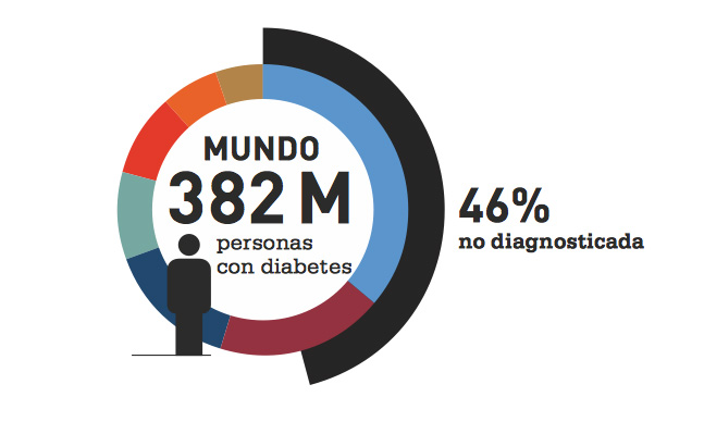 Diabetes, Atlas de la FID 6ta. edición