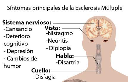Pacientes con esclerosis múltiple se congratulan por la inclusión de nuevos medicamentos en el Cuadro Básico del IMSS