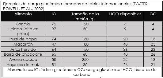 ¿Qué es el índice glucémico y carga glucémica?