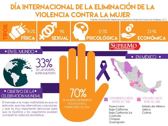 Día Internacional de la Violencia Contra la Mujer
