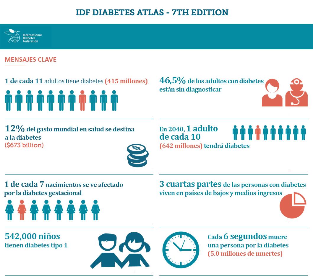 1 de cada 11 adultos en el mundo vive con diabetes