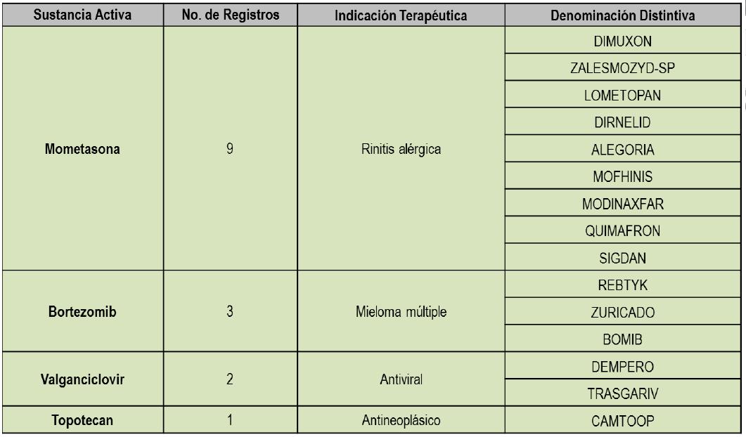 Secretaría de Salud aprueba paquete de medicamentos genéricos