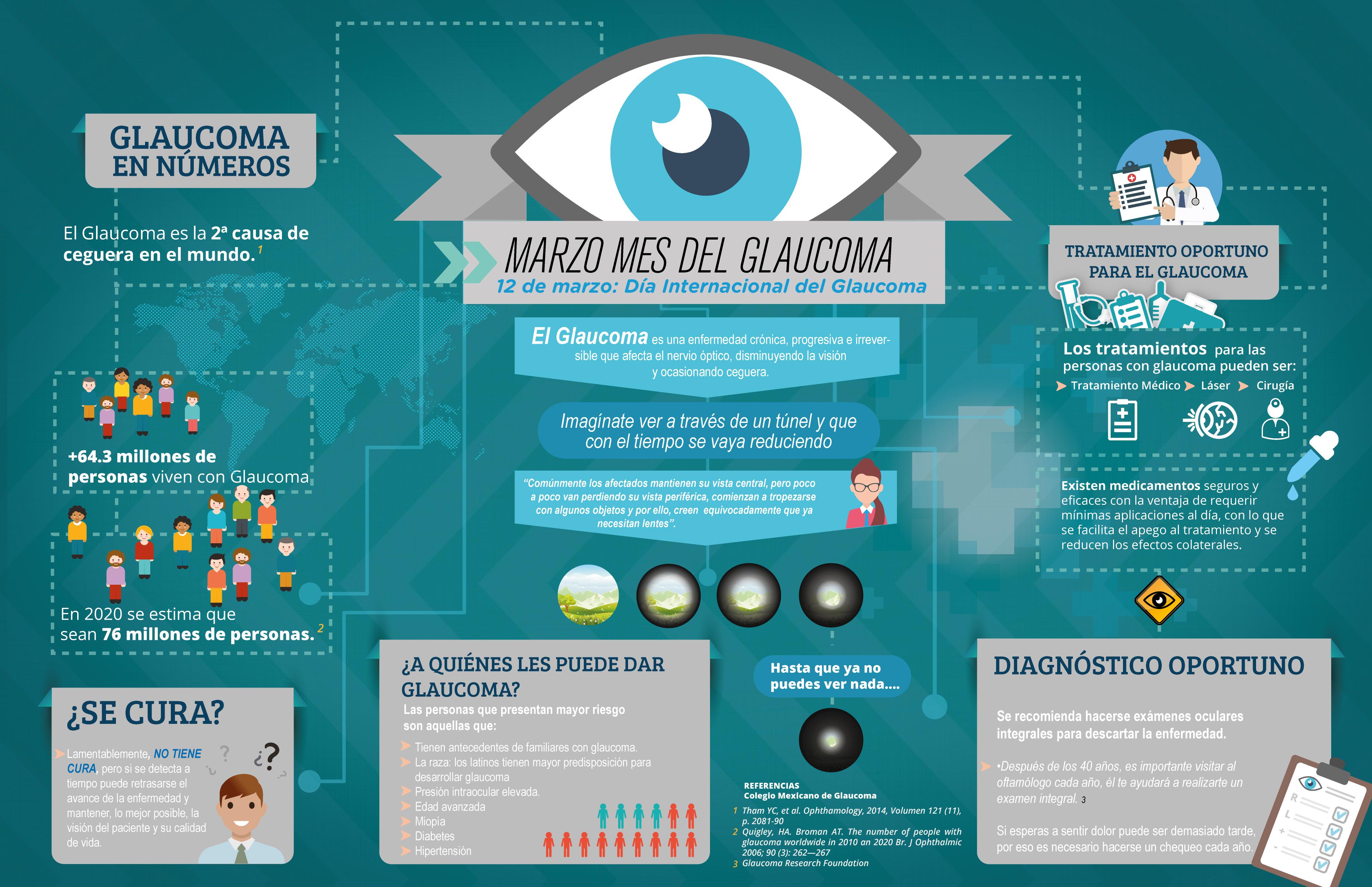 DÍA INTERNACIONAL DEL GLAUCOMA: ESPECIALISTAS LLAMAN A UN DIAGNÓSTICO OPORTUNO