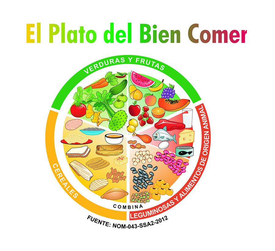 ¿Cuáles son los beneficios del Plato del Bien Comer?