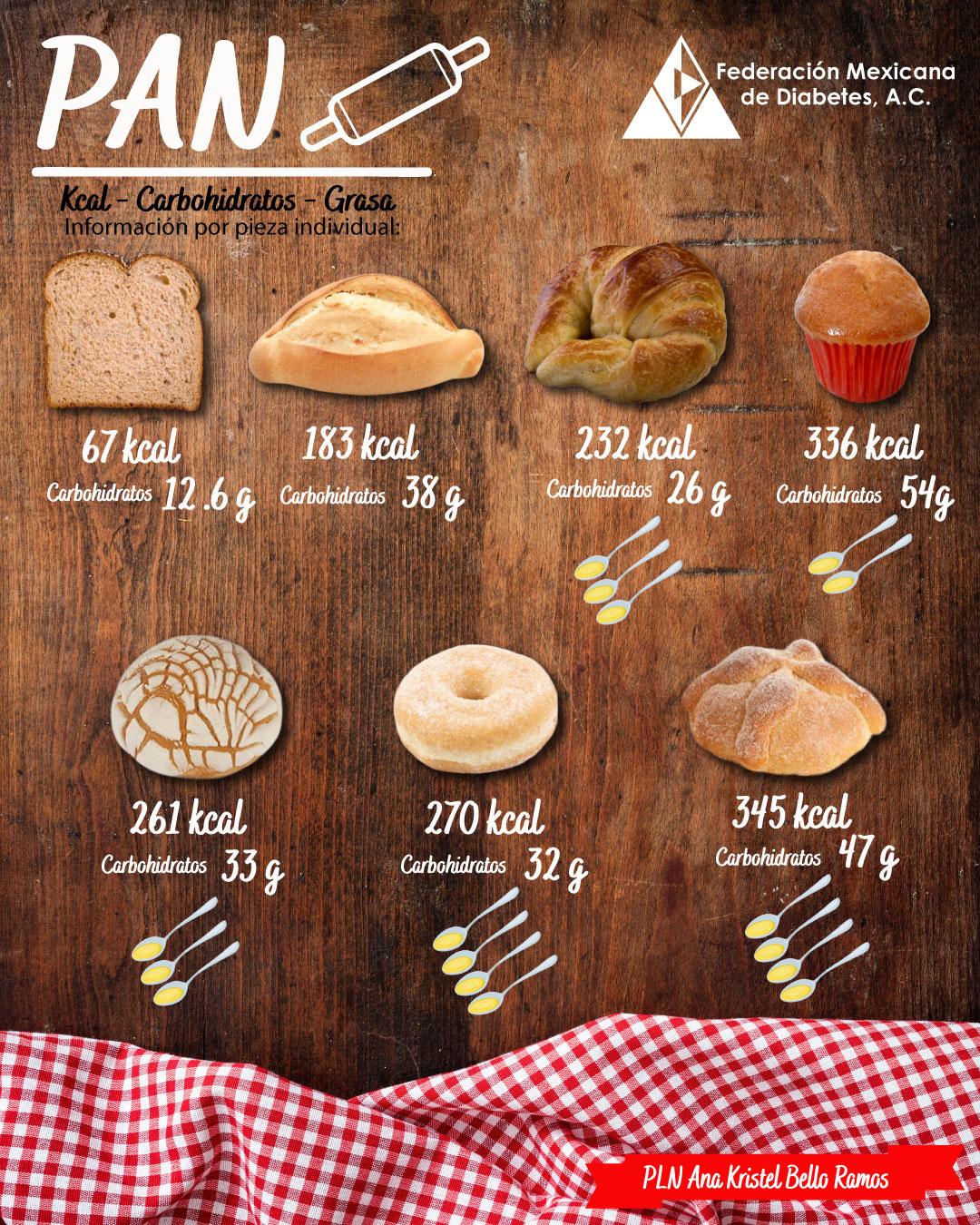 Pan – Elige Saludable