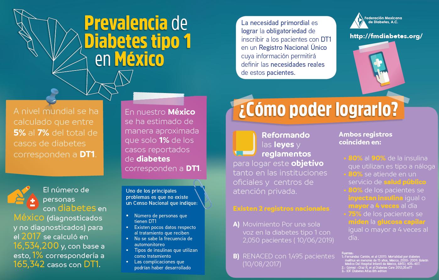 Prevalencia de Diabetes tipo 1 en México