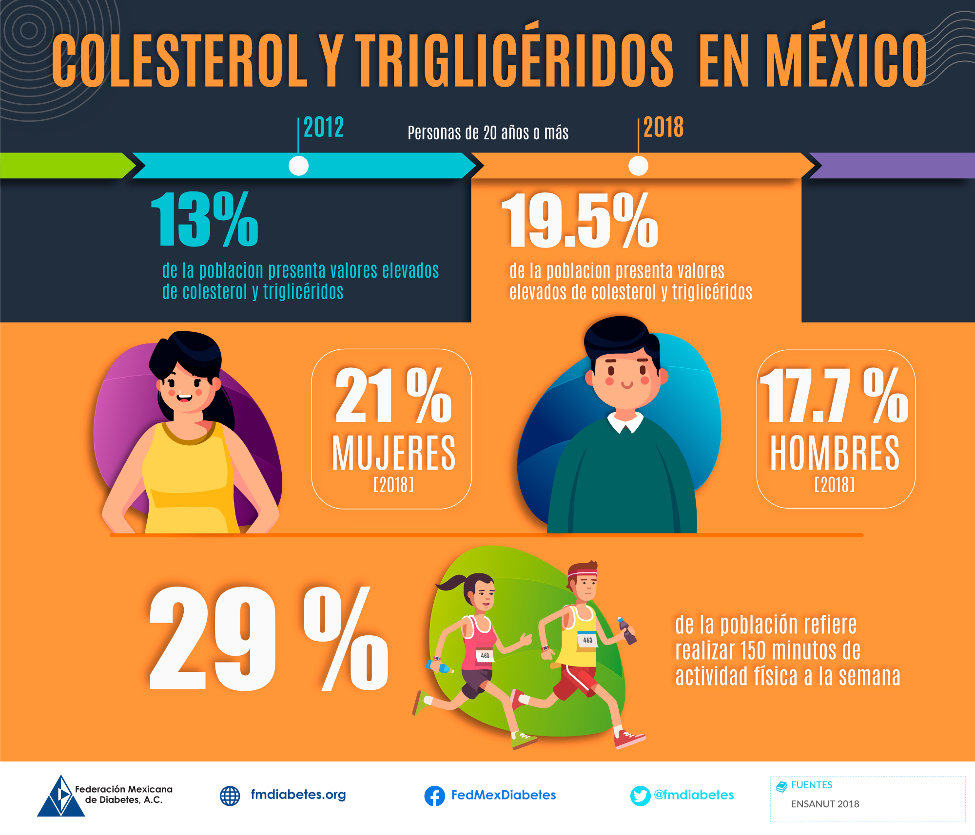 Colesterol y triglicéridos en México