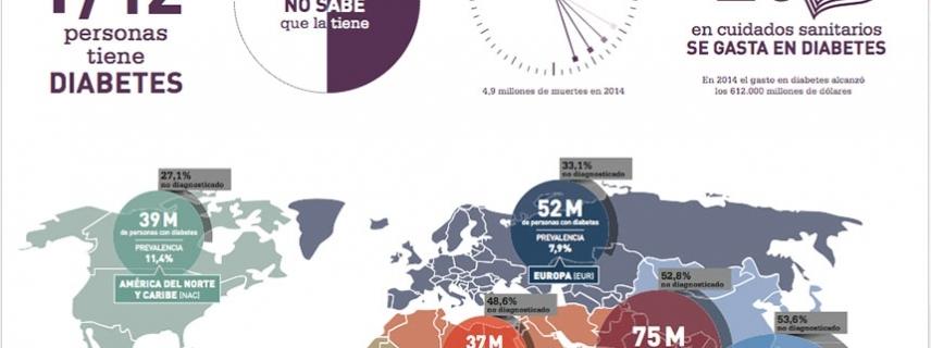 Atlas de la Diabetes de la IDF actualización 2014