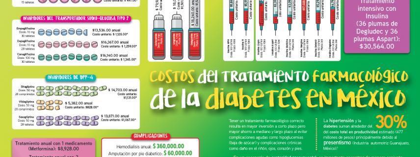 Costo del tratamiento farmacológico para la diabetes en México